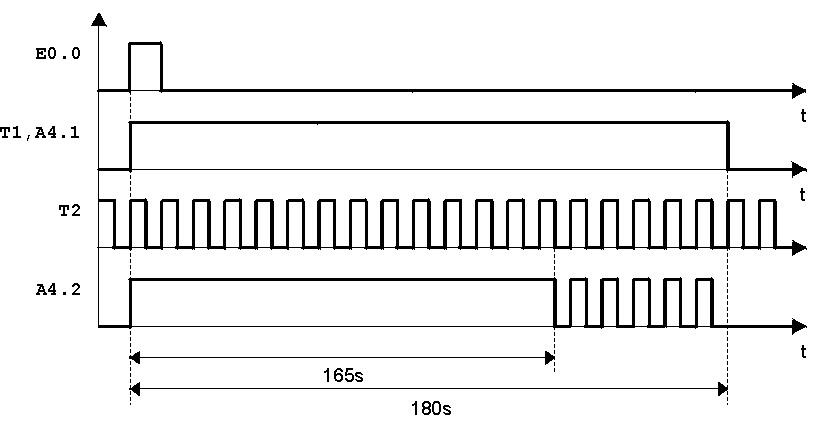 Diagramma temporale del comando luci temporizzato