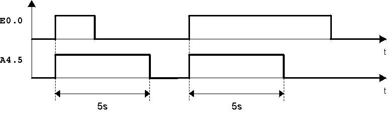Diagramma temporale del temporizzatore ad impulso prolungato