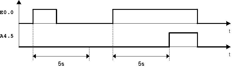 Diagramma temporale del temporizzatore con ritardo all'eccitazione