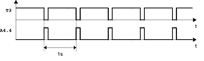 Diagramma temporale del treno di impulsi