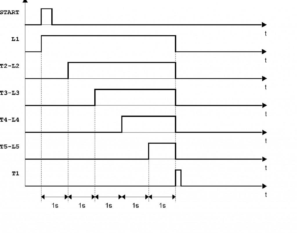 Diagramma temporale per semaforo di Formula 1