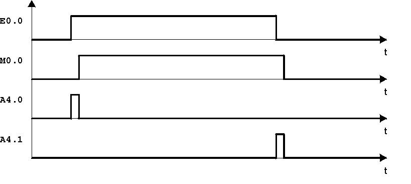 Diagramma temporale rilevatore fronti