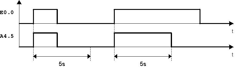 Diagramma temporale temporizzatore ad impulso