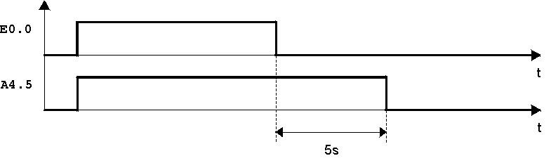Diagramma temporale temporizzatore con ritardo alla diseccitazione