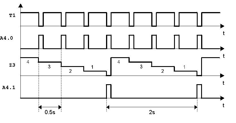 iagramma temporale divisore di frequenza per 4